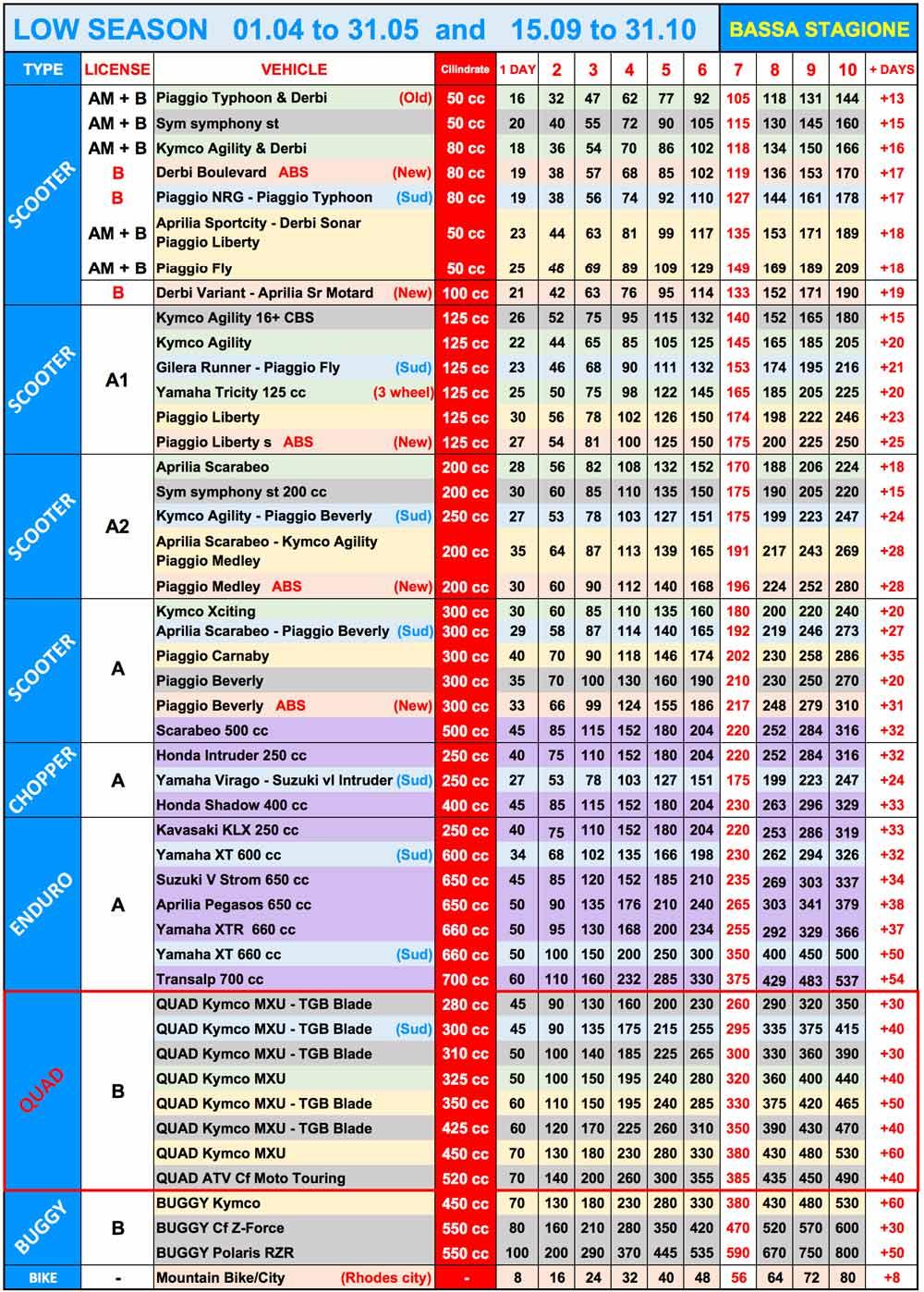 Rodi prezzario bassa stagione noleggio sccoter a rodi  quad noleggio auto a rodi aeroporto grecia autonoleggio rental car hire rent rhodes www.cosafarearodi.com rodos faliraki no credit card